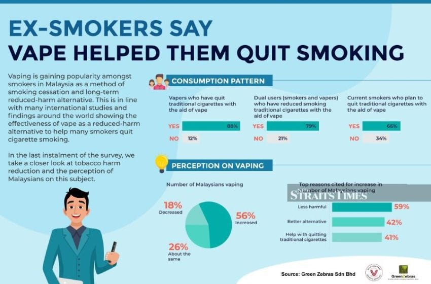 Poll: More Malaysians Quitting Cigarettes with Vaping